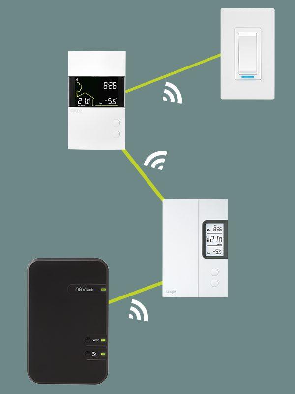 Interface Web GT125 – Passerelle – Sinopé Mi-Wi