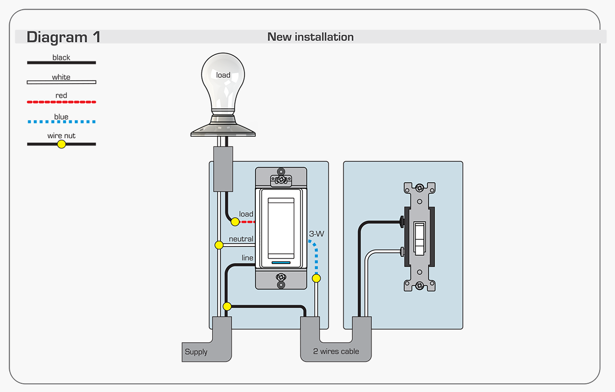 then, refer to the installation guide to find how to link your switch or  dimmer to your compatible hub