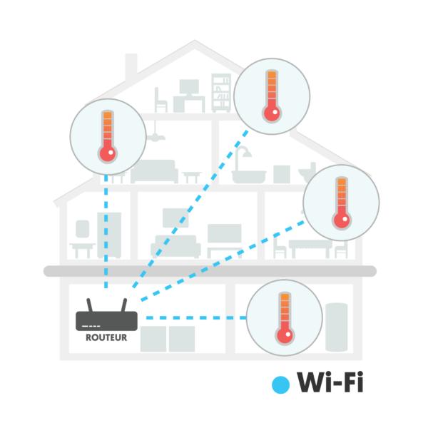 Communication entre routeur et appareils intelligents