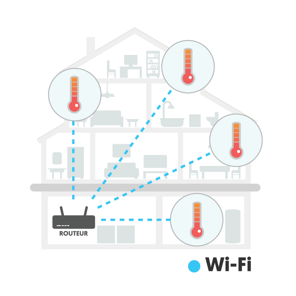 Communication between router and smart devices