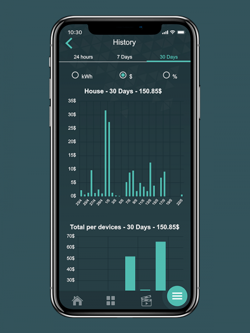 Energy consumption graphics - Neviweb by Sinopé